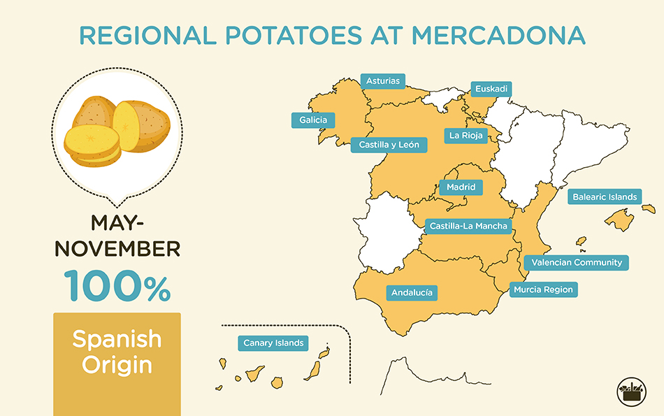 Regional potatoes at Mercadona