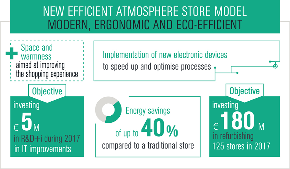 New efficient atmorphere store model modern, ergonomic and eco-efficient