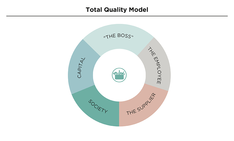 Total Quality Model: the Boss, the Employee, the Supplier, Society, Capital.