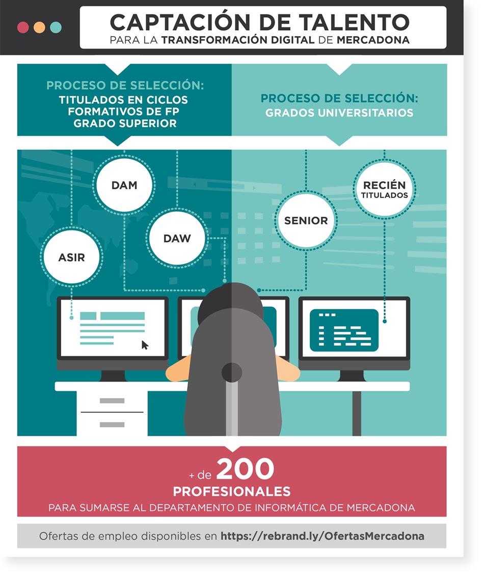 Proceso de selección de talento para el Departamento de Informática de Mercadona