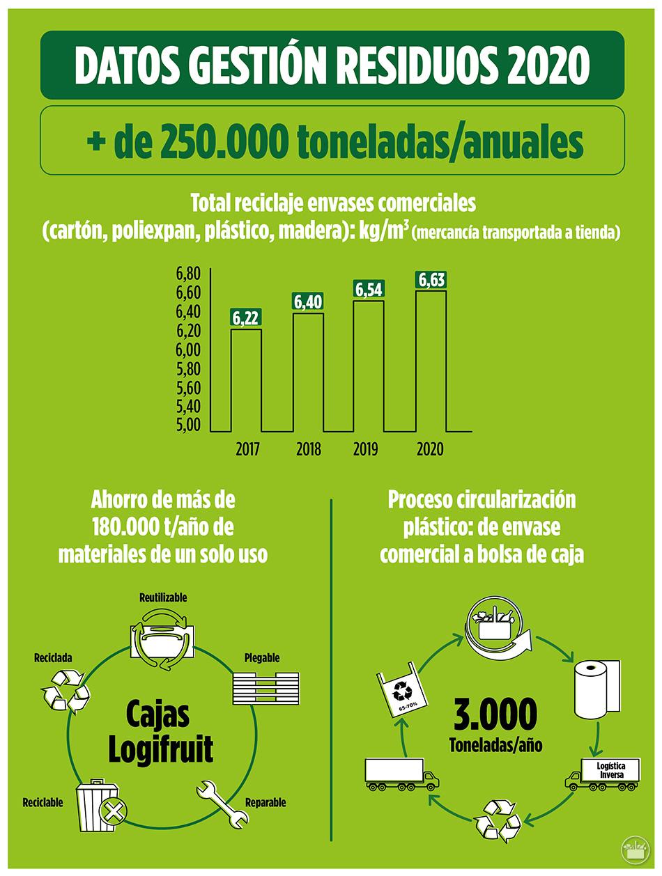 Gastos de gestión de residuos de Mercadona durante 2020