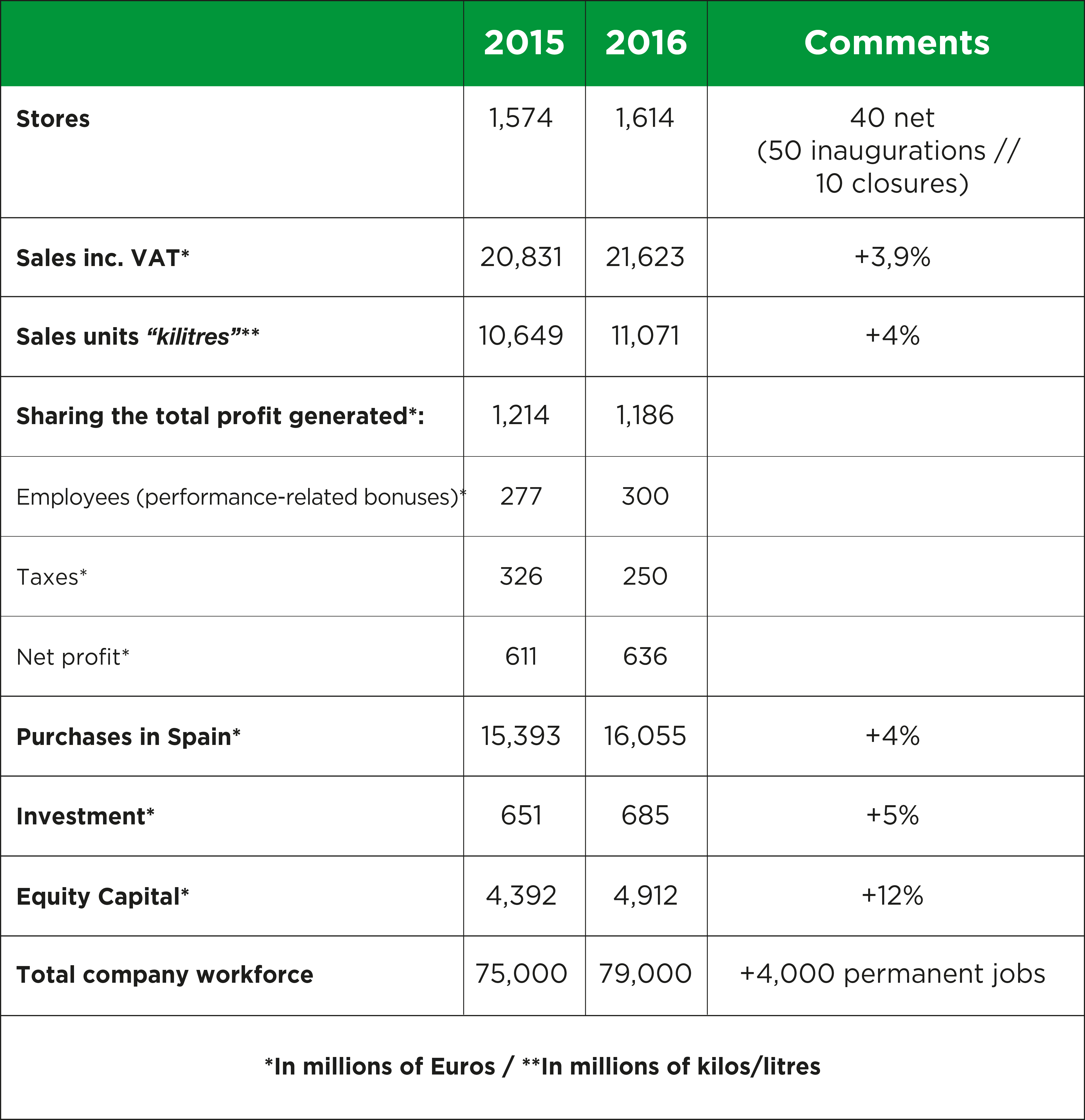 MERCADONA: SOME SIGNIFICANT ACHIEVEMENTS OF 2016