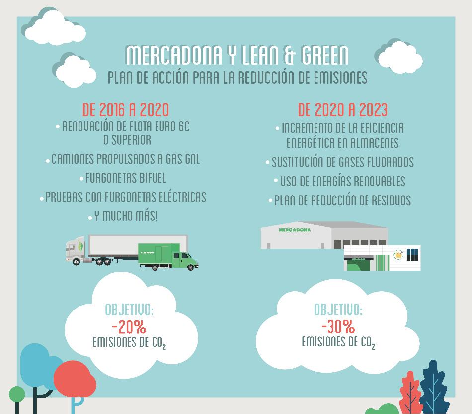 Plan de acción para la reducción de emisiones Mercadona y Lean & Green