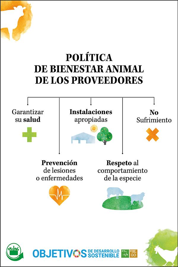 Resumen de la política de Bienestar Animal de Mercadona